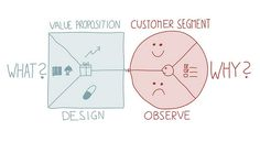 """VP Canvas (""""What and Why"""", by Alex Osterwalder)"""