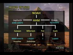 This is another segment from my lecture at the 2015 Nephilim, Monsters and Giants Conference. In this one, I show you how Moses clearly explains who the post...