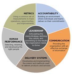 The #leadership Circle: The Six Systems of Organizational Effectiveness