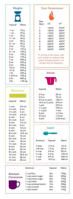 Baking measurements conversion table.                                                                                                                                                     More