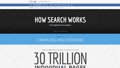 How Google Search Works: From Algorithms to 100 Billion Results a Month [INTERACTIVE]