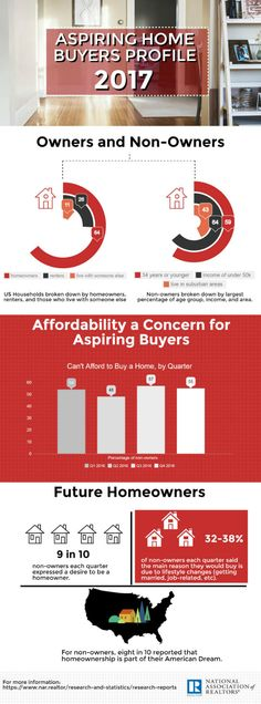 While affordability may be an issue for some, most non-owners aspire to be homeowners in the future.