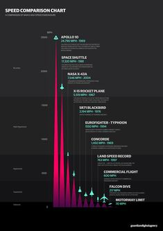Speed Comparison Chart | http://www.coolinfographics.com/blog/2013/5/21/speed-comparison-chart.html