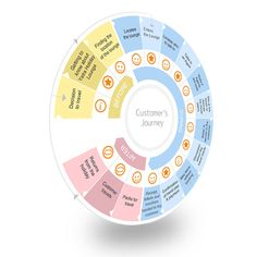 interesting journey map example - looks like elements of the Lego wheels with happy faces and before/during/after set up