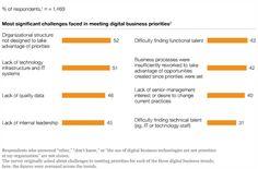 Big Data & Digital Technologies Transform Businesses but Lack Capabilities