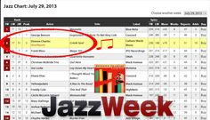 @etiennejazz #creolesoul @Sony_Music is #rocketing up @JazzWeek Chart 51-17 to #3 #instore @HMVSuperstore 08/01