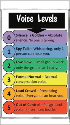 Noise levels - Would be a good poster to resort to during activities and classwork.