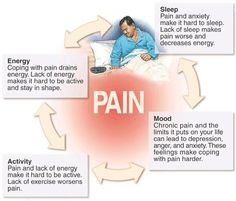 It's important to break the pain cycle otherwise it can be debilitating.