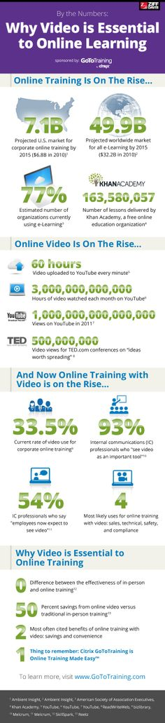 Why Video is Essential to #OnlineLearning #eLearning