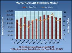 What are Warner RobinsGA Homes Worth in September 2015