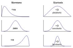Skewness and kurtosis