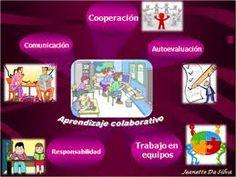 Componentes indispensables para lograr el aprendizaje colaborativo.