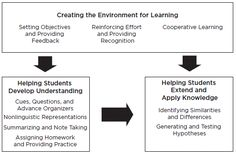 The Framework for Instructional Planning from the ASCD book Classroom Instruction That Works by Ceri B. Dean, Elizabeth Ross Hubbell, Howard Pitler and Bj Stone