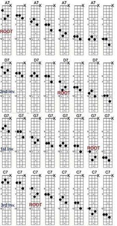 Tips And Tricks To Learning The Guitar. It can be great to learn guitar. Mandolin Songs, Mandolin Lessons, Mandoline, Music Guitar, Playing Guitar, Music Lessons, Guitar Lessons, Led Zeppelin, Jazz Chord Progressions