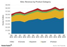 Nike Posts Revenue Growth at the Lower End of Its Guidance  Major sports gear companies including Under Armour (UA), VF Corporation (VFC), and Adidas (ADDYY) continue to invest in enhancing their digital capabilities and fitness communities as a way of garnering athlete data and driving higher sales. They're ... #fitwolverine http://marketrealist.com/2016/03/nike-posts-revenue-growth-lower-end-guidance-3q16/