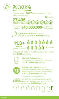 DDR Sustainability Initiatives - Recycling
