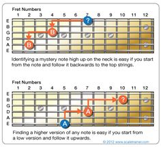 Find Any Note On The Neck in Seconds - Global Guitar NetworkGlobal Guitar Network