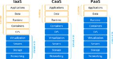 It is Practically Not Correct to Compare PaaS Versus Container Like Docker, CaaS. Both Are Different Approaches, PaaS is Quite Older Concept Compared to Container. Container Technology, Cloud Computing, Linux, Google, Program Management, Programming, Linux Kernel