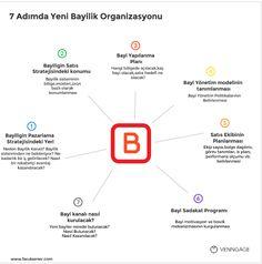 Yedi Adımda Yeni Bayilik Organizasyonu (İnfografik...