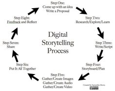 Digital Storytelling Process