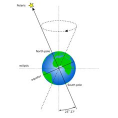 """Precession. In this diagram you can see the North Pole points towards Polaris. During 26,000 the direction the Pole points changes gradually. The changes form a small circle, even though it looks big in this picture. That means the Pole points to slightly different parts of the night sky, and the pole star changes. Mona Evans, """"Polaris - Facts for Kids"""" http://www.bellaonline.com/articles/art301252.asp"""