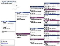 Genealogy   Generation Pedigree Chart  Helps When YouRe Trying