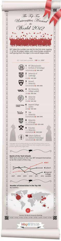 Las 10 mejores Universidades del Mundo 2012 #infografia #infographic #education