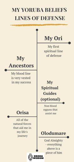 How to Magically Manifest an Epic Life. Yemaya Orisha, Shango Orisha, Ifa Religion, Yoruba Religion, African Mythology, African Goddess, Oshun Goddess, Yoruba Orishas, Yoruba People