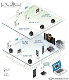 Sweet home automation system #homeautomationideas #homesecuritysystemproducts