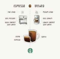 Espresso is made by forcing hot water through finely ground coffee under extremely high pressure. Brewed coffee involves pouring hot water over fresh coffee grounds (a pour-over method) or adding fresh coffee grounds into hot water (immersion brewing). Coffee Uses, Coffee Type, Fresh Coffee, Coffee Shop, Coffee Club, Drip Coffee, Starbucks Drinks, Starbucks Coffee, Coffee Drinks