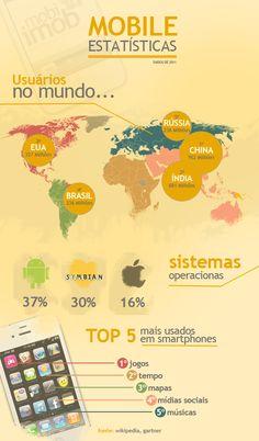 Infográfico estatísticas mobile no mundo #infographics #design