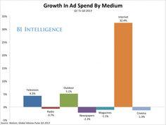 Internet se come poco a poco a la televisión. Así lo demuestra la inversión publicitaria