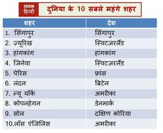 दुनिया के 10 सबसे महँगे शहर = 10 most expensive cities of the world; शहर = city; देश = country; दुनिया = world, सबसे = of all; महँगा = expensive; Hindi @ Universiteit Leiden