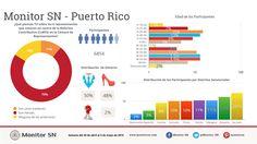 ¿Héroes o traidores? Resultados sobre la opinión de los puertorriqueños ante la decisión de los sies Representantes de la Camara que votaron en contra de la Reforma Contributiva CoBYS