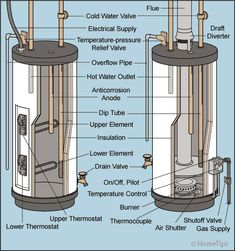 No hot water? Quickly diagnose and repair your water heater problem with this comprehensive troubleshooting guide. Videos, drawings, and easy to understand step-by-step advice show you how to repair your water heater. Get your water heater working now! Emergency Water, Plumbing Emergency, Natural Gas Water Heater, Plumbing Drains, Plumbing Installation, Water Heating, Water Tank, Water Water, Water Pipes