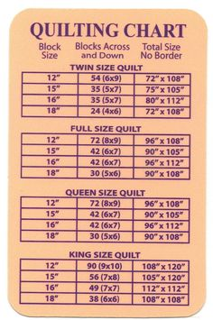 quilting chart sizes of squares and number of squares needed for each size