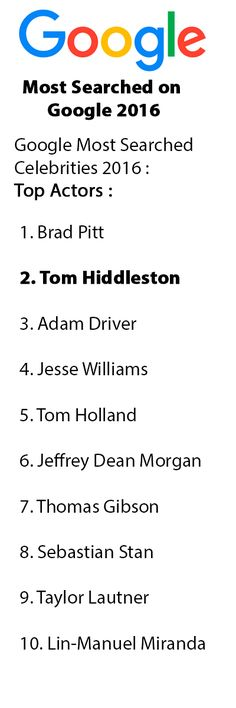 Most Searched on Google 2016. Google Most Searched Celebrities 2016 : Top Actors: 2. Tom Hiddleston Link: http://uffteriada.com/most-searched-on-google-2016-google-top-searches-in-2016-top-celebs/ #TomHiddleston