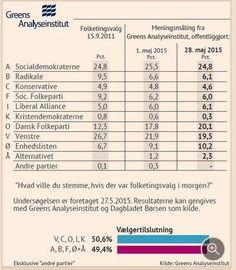 Så er der dødt løb!! #dkvalg #DRdinstemme #dkpol #dkmedier