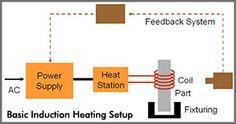 basic induction setup