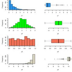 Frequency distributions (left hand panels) and boxplots (right hand panels) for four different continuous variables. Here, horizontal boxplots are shown, however, boxplots often are drawn vertically, with the y-axis representing the data values.  Open source biostat text