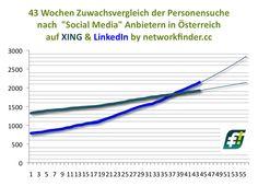 #Austria in 6 Wochen wuchs #XING um 86 Social Media BeraterInnen, während #LinkedIn um 275 zunahm. Ein Zeichen? http://www.networkfinder.cc/finden-2-0/social-media-radar-neuzugange-von-social-media-anbietern-in-oesterreich-auf-xing-linkedin/