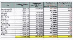 Kotlíkové dotace – aktuální stav a co bude následovat? Bude, Periodic Table, Periodic Table Chart, Periotic Table