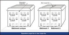 Un article sur la différence entre la séparation et le mur coupe-feu de Gilbert Montminy, ing. Responsable du secteur « Électricité » Direction de la réglementation et du soutien technique Régie du bâtiment du Québec Direction, Floor Plans, Diagram, Wall