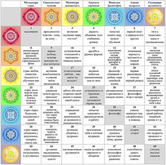 See related links to what you are looking for. Kundalini Yoga, Yoga Meditation, Alchemy Symbols, Yoga Anatomy, Chakra System, Tarot Learning, Islam Facts, Little Bit, Massage Techniques