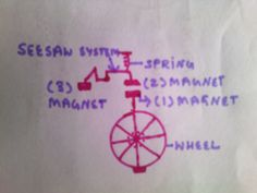 This Idea is based on Magnetic Repulsion and Kinetic force.  According to diagram there will be a  Wheel and a magnet(1) will be attached with this wheel. There will be a balance system(seesaw system) and two magnets(2no.magnet and 3no. magnet) will be attached with this balance system .  when 1 magnet will repel 2 no.magnet then the 2 no.magnet will move upward and due to this movement the 3 no. magnet will come down and will work to repel 1 no. magnet and wheel will start to rotate.