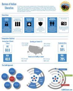 Indian Country Schools Infographic