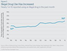 Nearly 1 in 10 reported using an illegal drug in the past month.  Source: The Pew Charitable Trusts, 2015