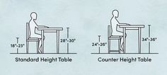 How To Find The Perfect Dining Table Height Wayfair Latte 5 Pc Counter Height Dining Room Se. Adjustable Height Coffee Table, Coffee Table Height, Dining Table Height, Coffee Table To Dining Table, Dining Table Sizes, Dining Table Dimensions, Dining Stools, Bar Stools, Dining Room