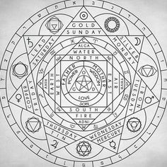 Holy Trinity, Four Elements, Days and Correspondences - sacred points and divisions of the Circle.* *Note: May I add that in the esoteric tradition I use myself - the words Earth and Water are transposed from how they appear on this diagram - ie Earth wo Alchemy Symbols, Magic Symbols, Magick, Witchcraft, Meditation, Magic Circle, Book Of Shadows, Tarot, Tattoos