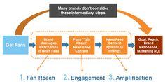 Los 3 pasos imprescindibles para convertir fans de Facebook en auténticos prescriptores de tu marca.
